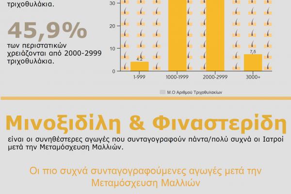 Infographic | Αποτελέσματα Μεταμόσχευσης Μαλλιών