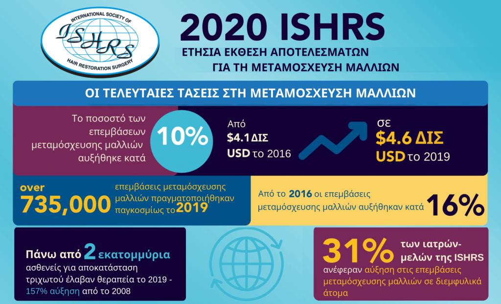 Ετήσια Έκθεση ISHRS 2020