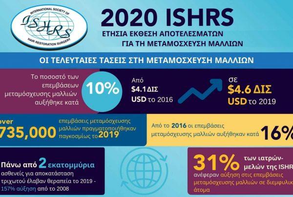 ετήσια έρευνα της ISHRS για τη μεταμόσχευση μαλλιών, 2020