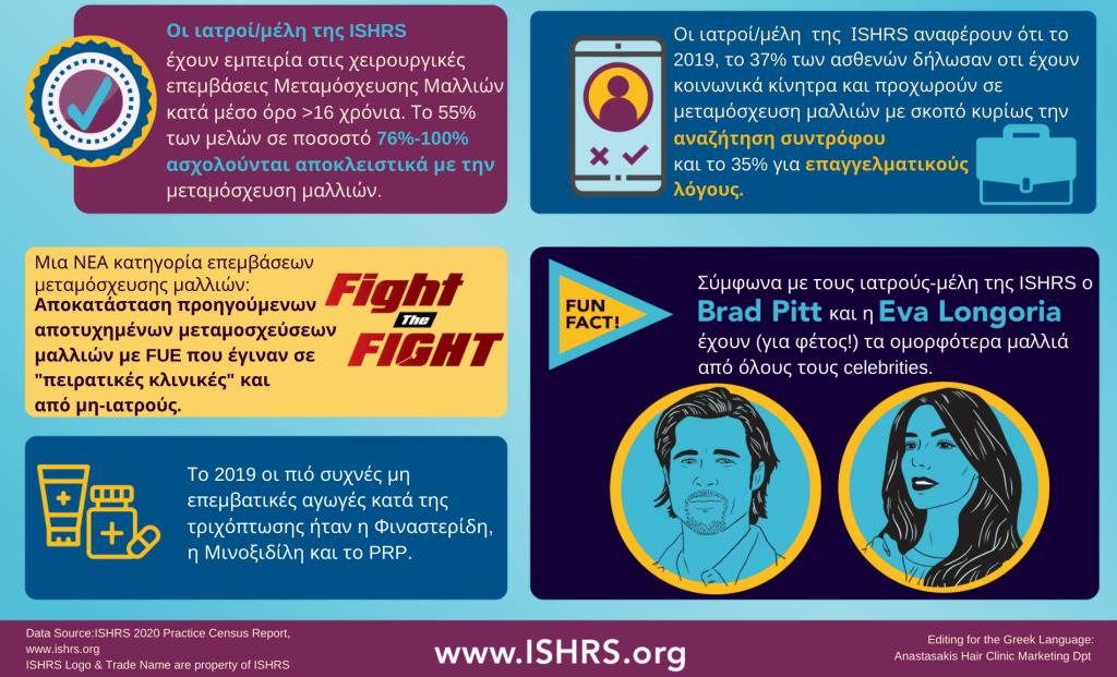 Ετήσια Έκθεση ISHRS 2020 - Τάσεις