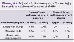 φιναστερίδη - αποτελέσματα έρευνας